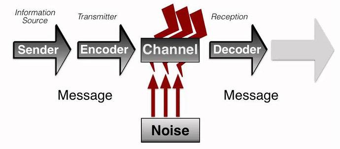 model komunikasi Shannon dan Weaver