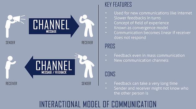 model komunikasi interaksional
