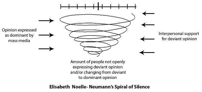Model spiral keheningan