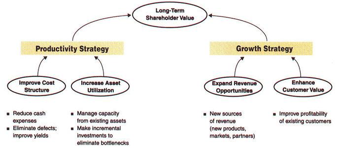 Balanced Scorecard finansial perspektif