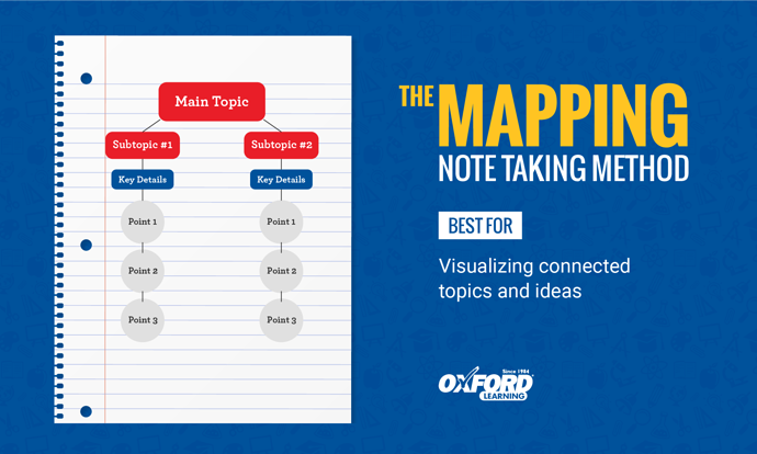 Note-Taking-Mapping-Method
