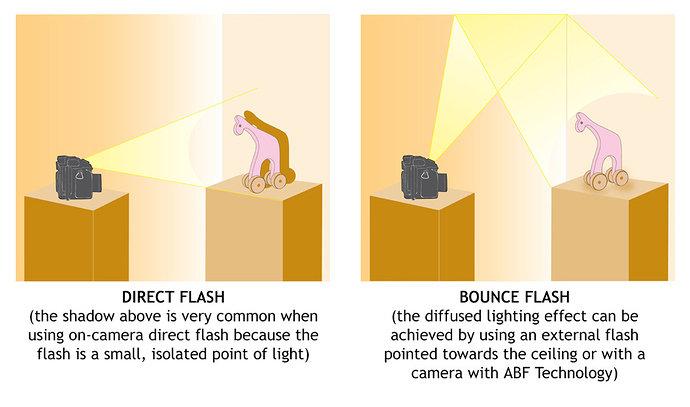 teknik pencahayaan menggunakan lampu kilat