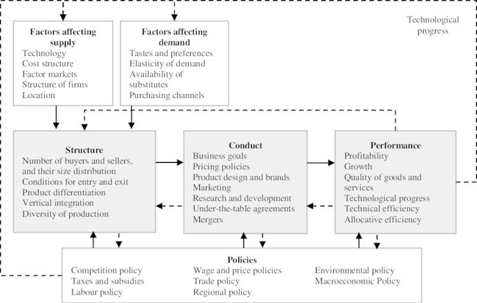 Paradigma Struktur-Perilaku-kinerja