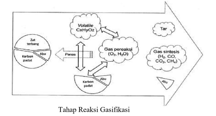 coal gasification process