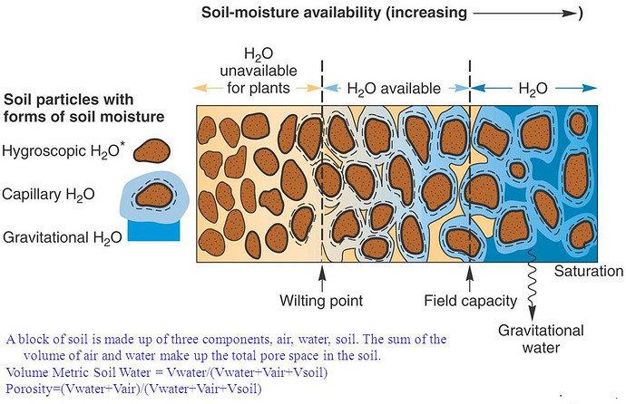 Tipe Kelembapan Tanah atau Lengas Tanah
