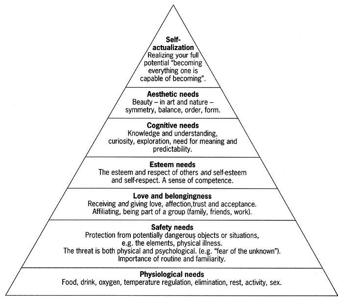 hierarki maslow