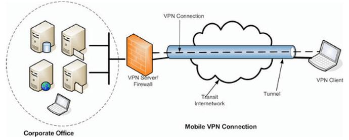 Pengertian-VPN-Manfaat-dan-Cara-Cerja-VPN
