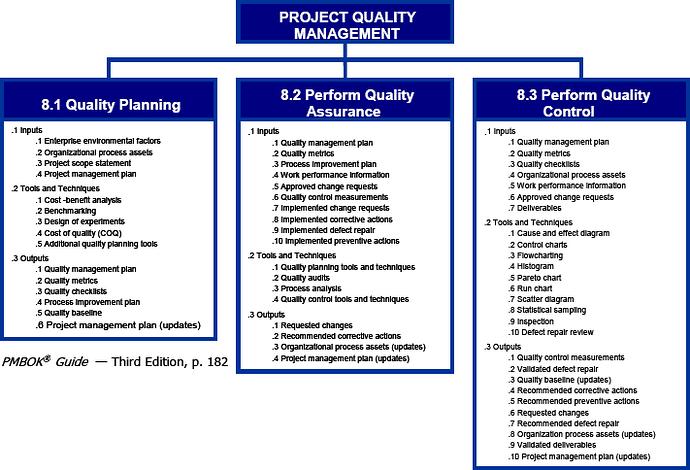 Struktur Project Quality Management