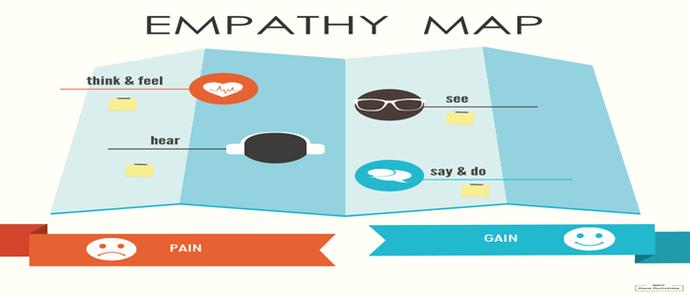 peta empati