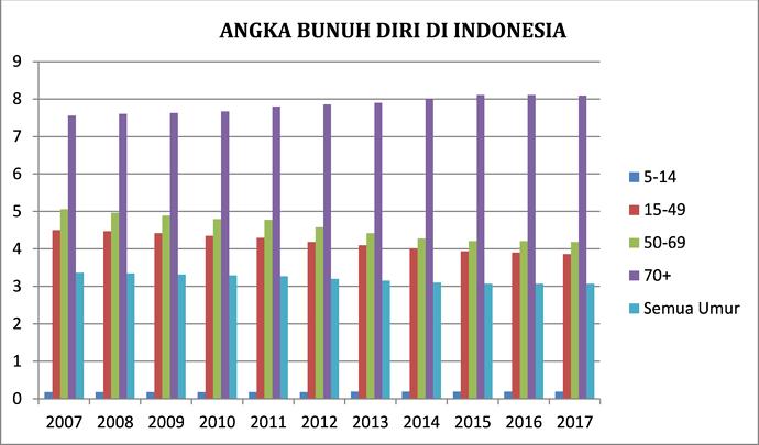grafik bunuh diri indonesia