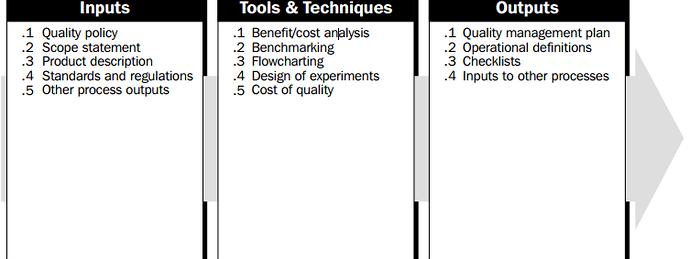 Quality management plan
