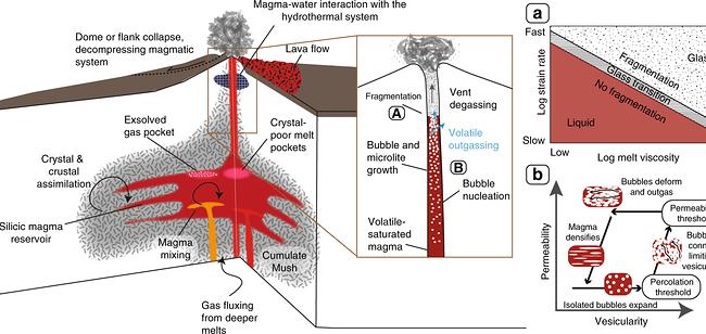 explosive erruption process