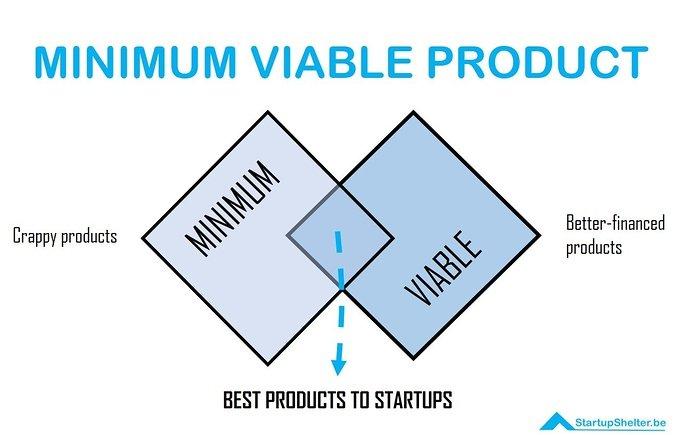MVP-MINIMUM-VIABLE-PRODUCT