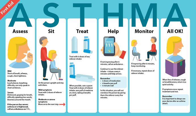 Pertolongan pertama pada pasien asma