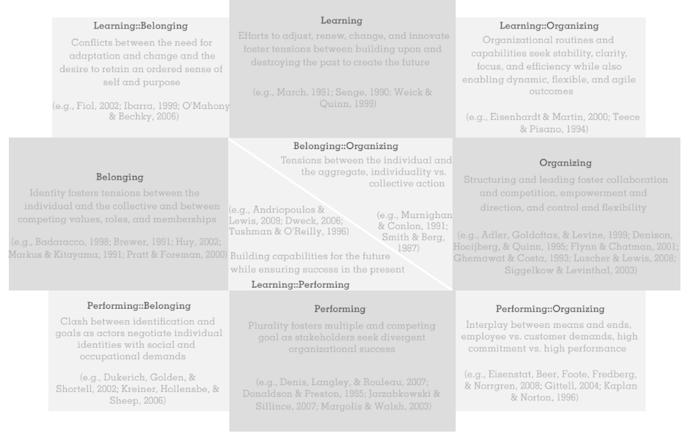 Kategorisasi Tekanan Organisasi
