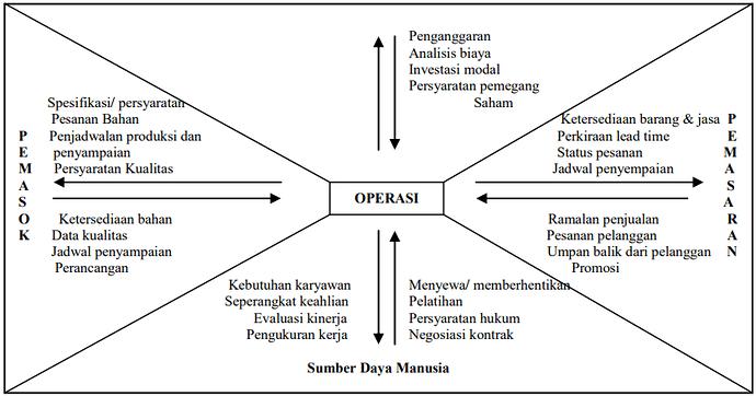 Operasi Sebagai Inti Teknikal