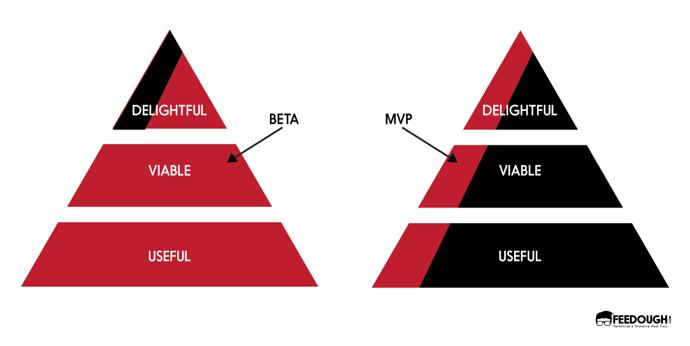 beta-vs-mvp-53