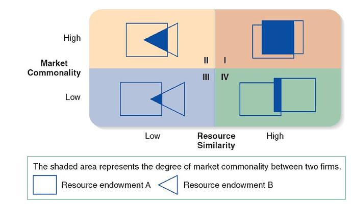 Analisis pesaing berdasarkan kesamaan pasar dan kesamaan sumberdaya