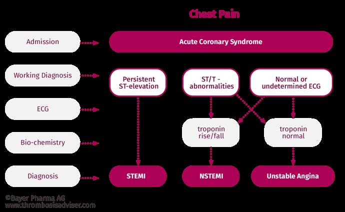 Klasifikasi Sindrom Koroner Akut