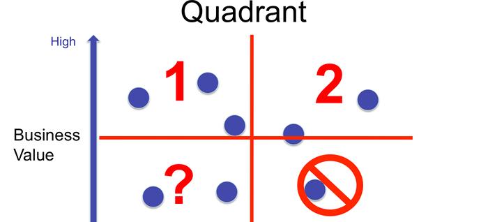 Value versus Complexity Quadrant