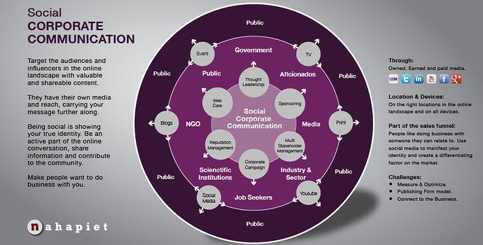 Komunikasi Perusahaan