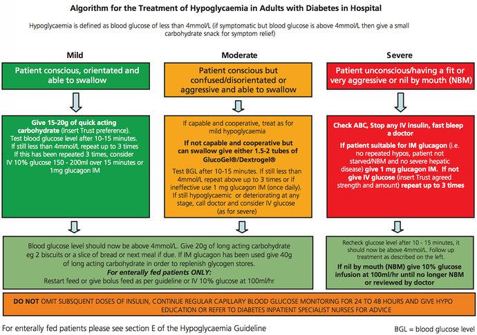 Algoritma Perawatan Hipoglikemia