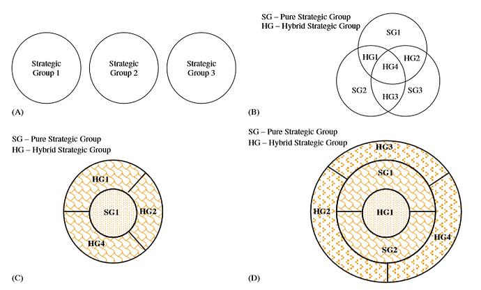 Kelompok strategis dan kompetisi