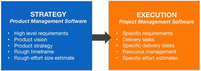 -Project-Management