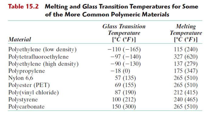 termoplastik