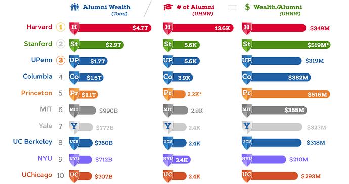 10 Besar Universitas dengan Jumlah Alumni mempunyai Jumlah Kekayaan terbesar