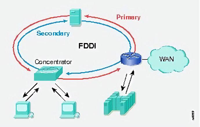 FDDI kerja