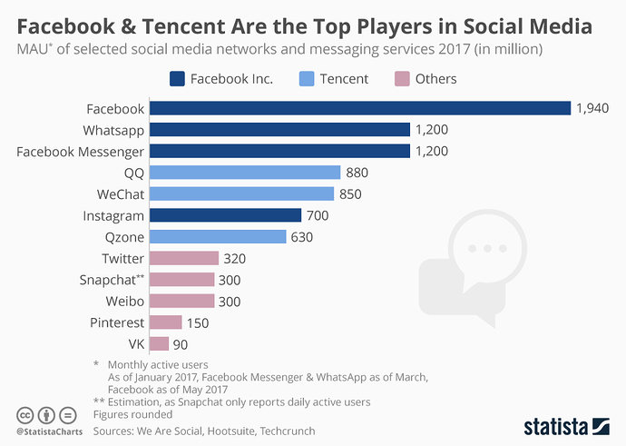 chartoftheday_9238_monthly_active_users_social_media_facebook_tencent_n