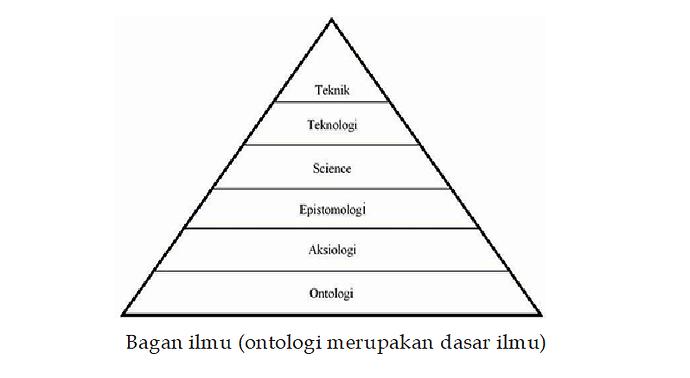 ontology pyramid