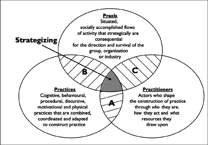 Penelitian di bidang manajemen menggunakan pendekatan strategy as practice