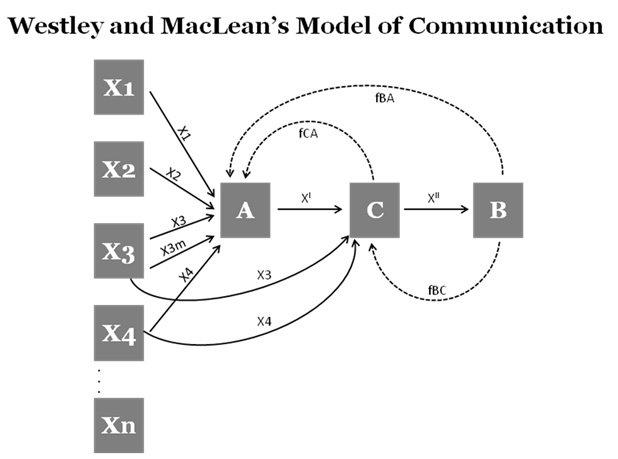 Model Gatekeeping Westley dan MacLean