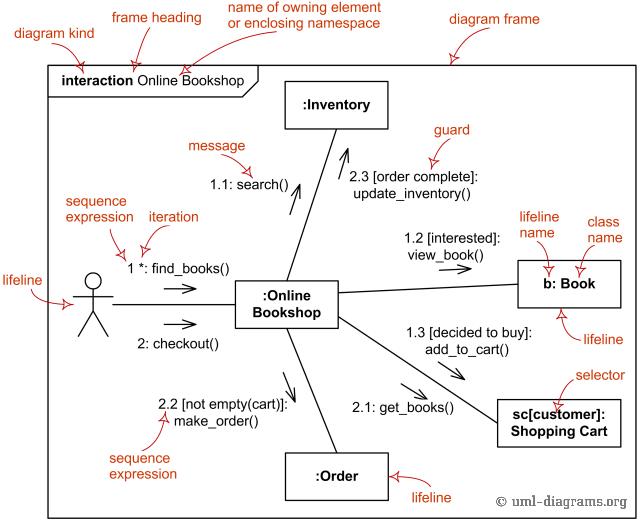 Apa yang dimaksud dengan collaboration diagram perangkat lunak sebagaimana diagram sekuensial diagram kolaborasi digunakan untuk menampilkan aliran skenario tertentu di dalam use case jika diagram sekuensial disusun ccuart Gallery