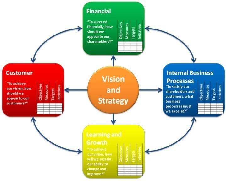 Apa yang dimaksud dengan balanced scorecard sistem informasi balancedscorecardperspectives722g722x577 648 kb ccuart Choice Image