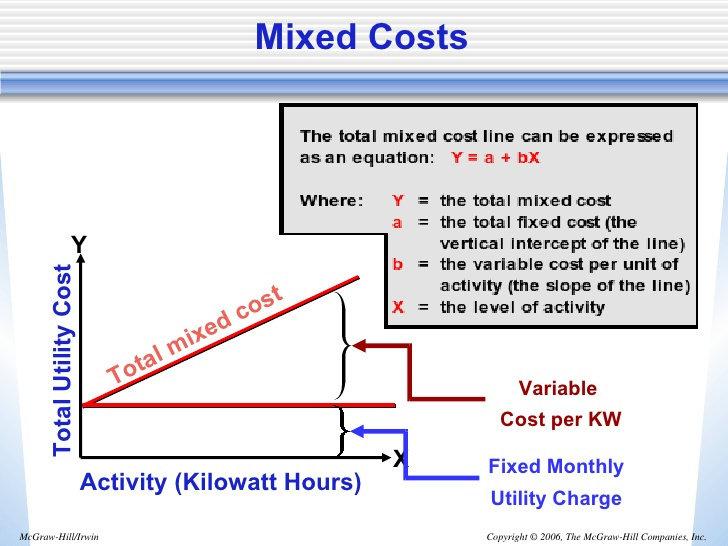 Apa yang dimaksud dengan biaya semi variabel mixed costs blobg728x546 108 kb ccuart Images
