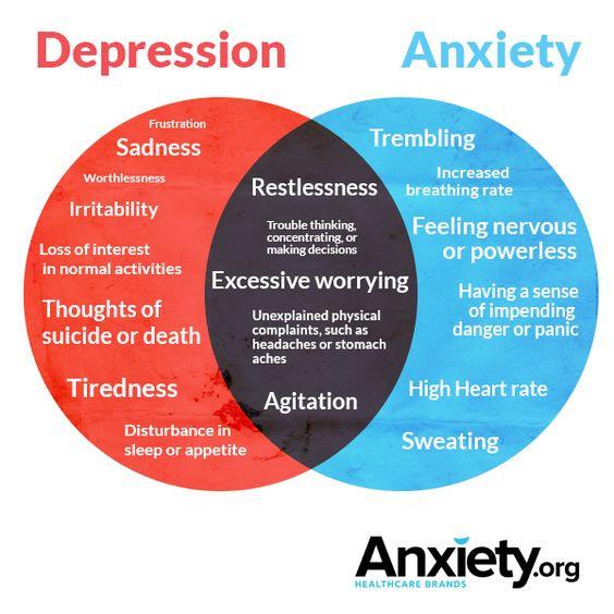 perbedaan antara depresi dan kecemasan