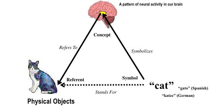 segitiga semantik