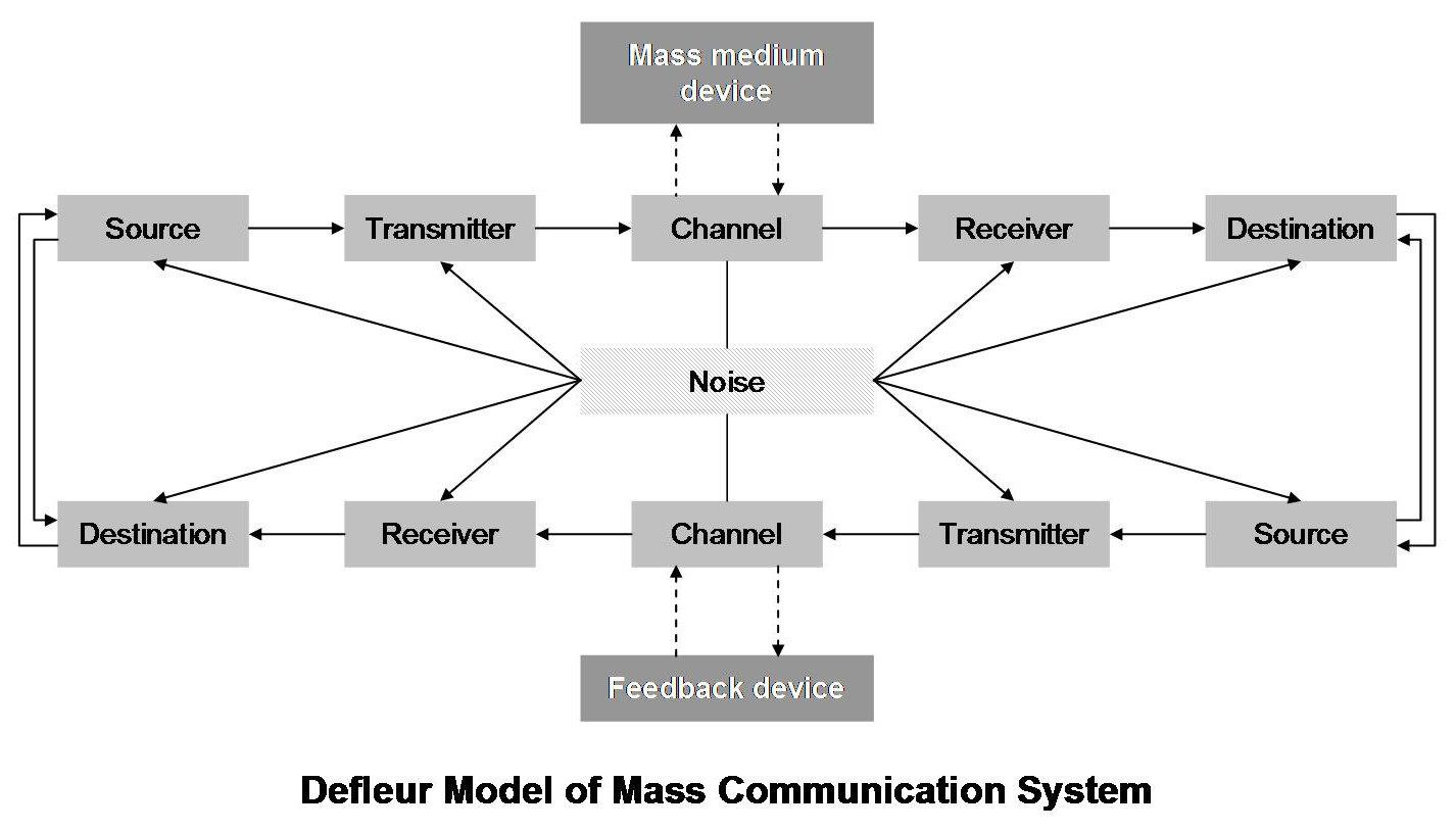 Apa yang dimaksud dengan model komunikasi defleur komunikasi gambar model komunikasi dari defleur ccuart Image collections
