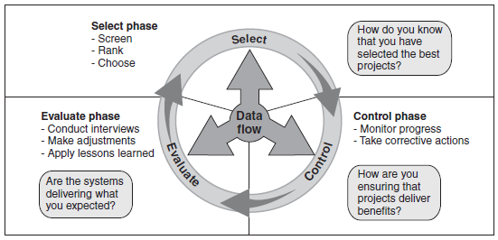 Proses Utama dalam Kerangka ITIM