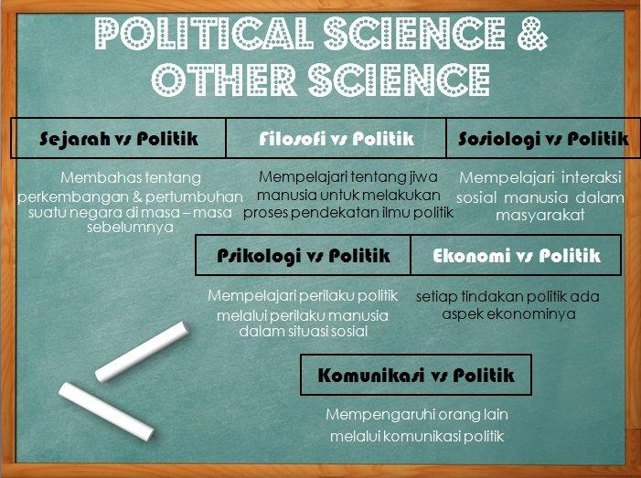 Hubungan Ilpol dengan Ilmu Sosial lain