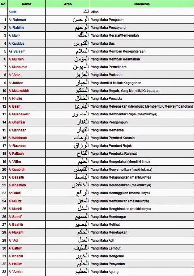 Citaten Quran Beserta Artinya : Asmaul husna nama allah yang maha besar agama