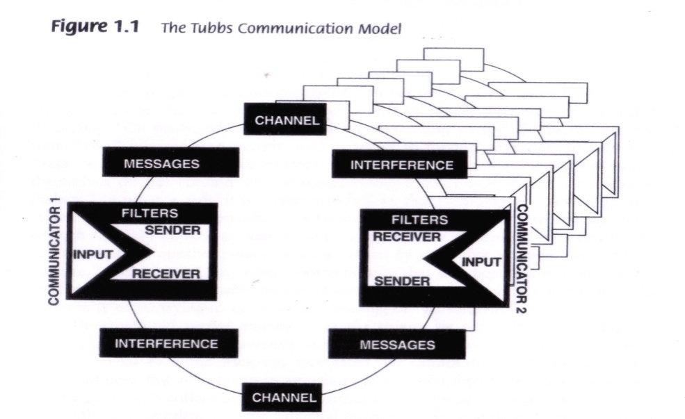Apa yang dimaksud dengan model tubbs dalam ilmu komunikasi model ini menggambarkan komunikasi paling mendasar yaitu komunikasi dua orang diadik ccuart Image collections