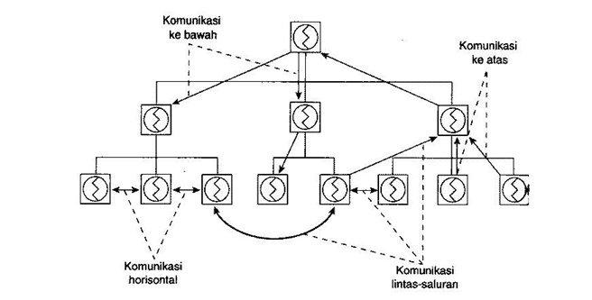 Arah Komunikasi Organisasi