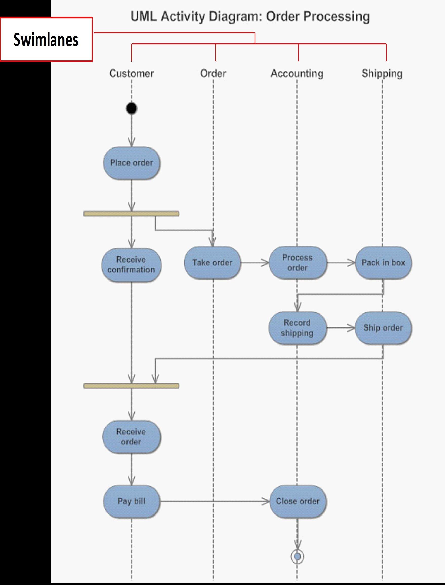 Apa Yang Dimaksud Dengan Diagram Aktivitas Atau Activity Diagram Perangkat Lunak Dictio Community