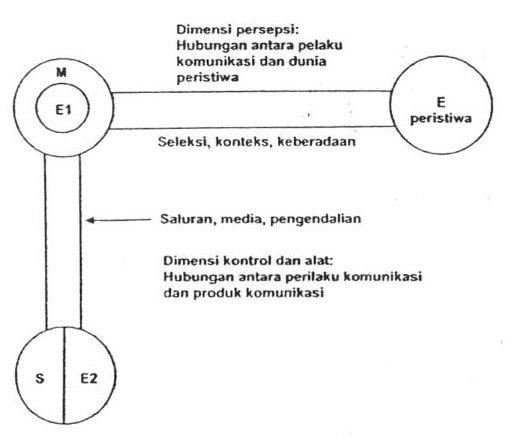 model Gerbner