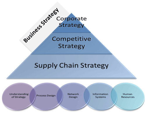 the third way supply chain strategy vf Case: vf brands global supply chain strategy why wasvf brands concerned about this 4 analyze whether vf brands should expand the third way sourcing strategy, expand internal manufacturing, ordo more traditional sourcing.