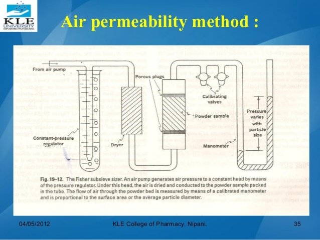 advantages of constant head permeability What is the purpose of the porous rock in the constant head permeability test.